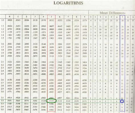 search results for log and antilog table pdf calendar 2015