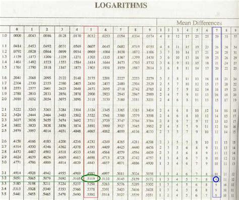 calculator antilog logarithms