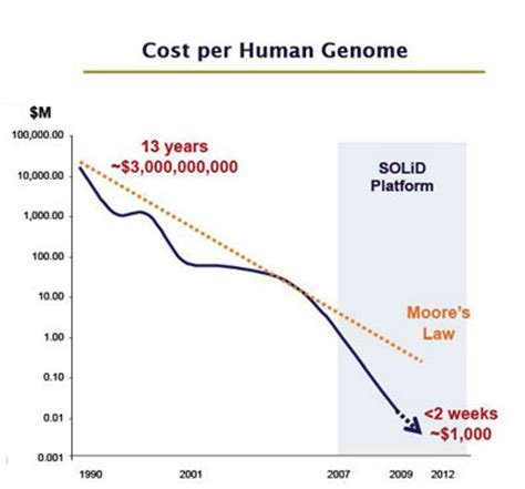 illumina sequencing cost figure of diminishing sequencing costs