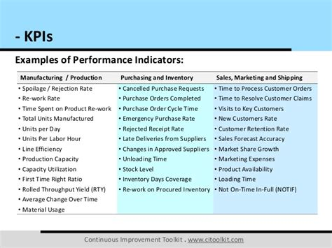 sales key performance indicators template key performance indicators