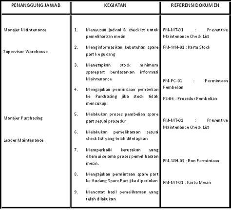 contoh sop bentuk dan format sop konsultan sop consultant