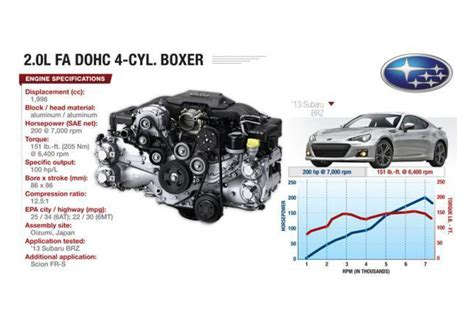 subaru 4 cylinder engine flat 4 boxer engine diagram flat free engine image for