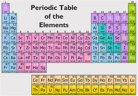 15 Periodic Table Name by Periodic Table Of Elements Flickr Photo