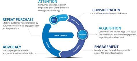 design thinking loop the marketing loop attention consumer journey pinterest