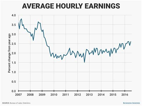 Average Mba Earnings After 10 Years by Average Hourly Earnings Keep Growing Business Insider