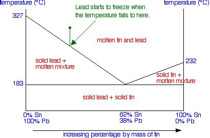 lead silver system phase diagram solid liquid phase diagrams tin and lead