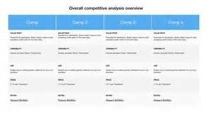 competitive benchmarking template competitive intelligence template
