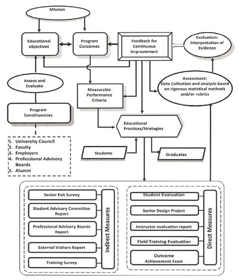 gracie combatives flowchart gracie combatives flowchart create a flowchart