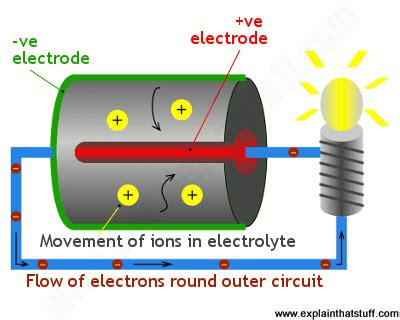what type of energy does a flashlight use how do batteries work a simple introduction explain