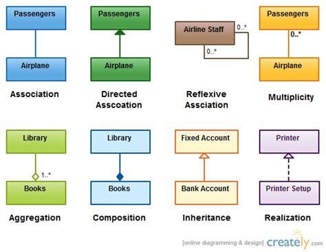 uml class diagram explained pin by nishadha silva on creately