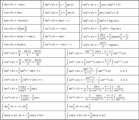 Tables Of Integrals by Derivations Integrals