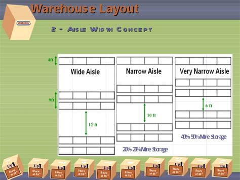 warehouse operations layout warehouse operations layout design by omar youssef