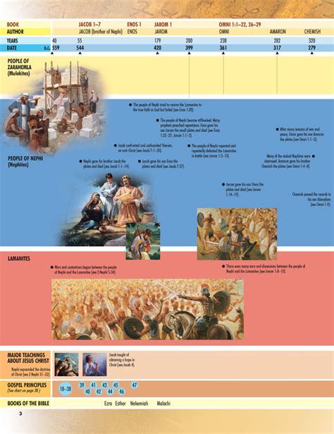 book of mormon made easier chronological map gospel study books ideas teaching tool book of mormon timeline