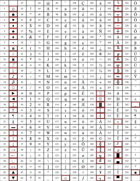 ascii lettere codici alt simboli e caratteri ascii codici alt