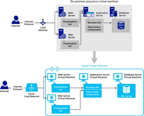 design pattern web server sql server application patterns on vms microsoft docs