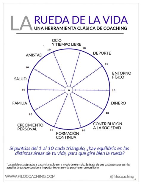 libro rueda de la vida filocoaching reflexiones y herramientas de coaching y filosof 237 a