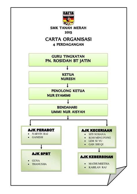 membuat struktur organisasi sekolah carta organisasi kelas peranan ahli jawatan kuasa
