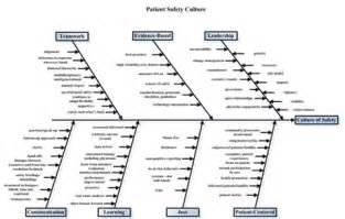 patient safety culture the nursing unit leader s role