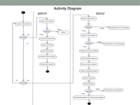 activity diagram for banking activity diagram for banking 28 images uml diagrams