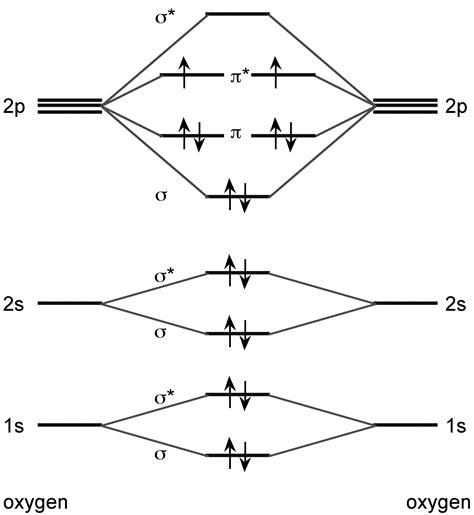 molecular orbital diagram co2 molecular orbital images