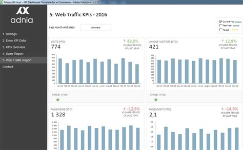 website traffic report template kpi dashboard template for e commerce adnia solutions