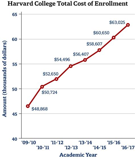 Harvard Mba Cost Total by College Forms Start Up Freshman Grants Increases
