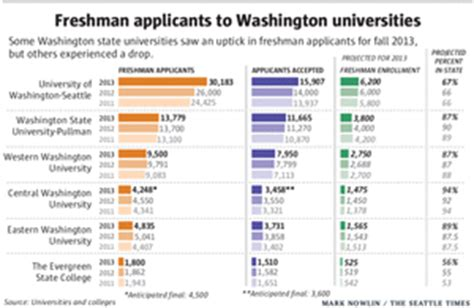 Of Washington Mba Acceptance Rate by More Applicants Make Getting Into Uw Tougher This Year