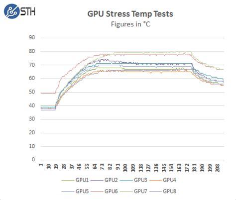 Racking Stress by Asrock Rack 3u8g C612 8 Way Gpu Server Review