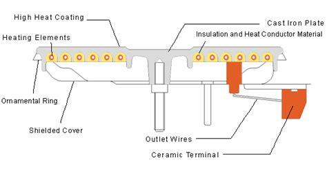 electric plate wiring diagram 33 wiring diagram
