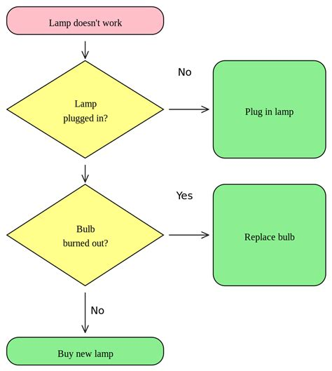 simple flowchart image gallery simple flowchart