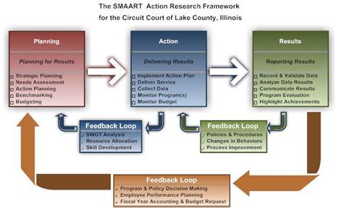 performance management process template performance management 19th judicial circuit court il