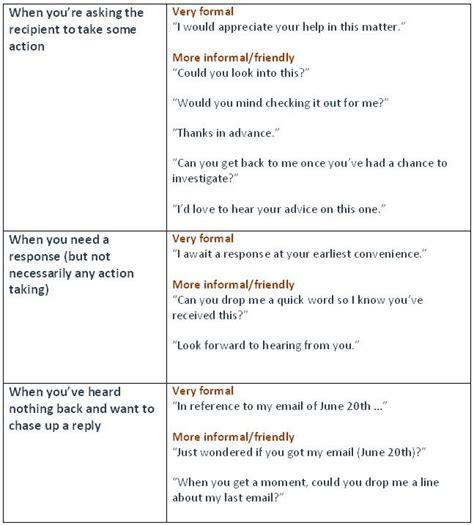 business letters vocab 21 best formal vs informal images on learning