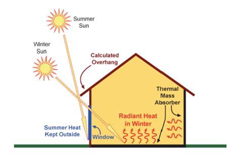 Building A Passive Solar House 10 passive solar building design images passive solar