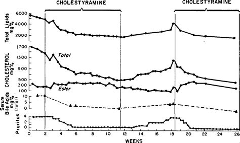 Cholestyramine Detox Symptoms by The Treatment Of Pruritus And Hypercholesteremia Of