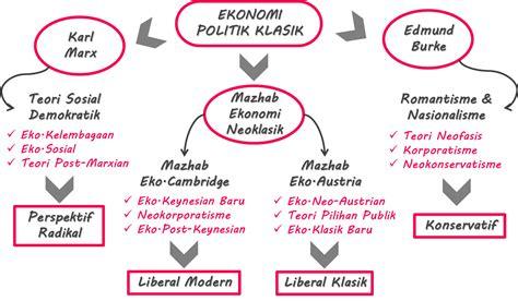 Ekonomi Politik 1 capcus tapi becus part 1 ekonomi politik ituuuuu