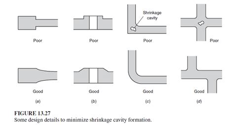 pattern layout in casting study note of fdm guidelines for the design of castings