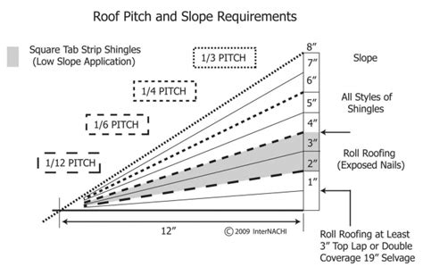loads from incline roof measuring roof slope and pitch internachi
