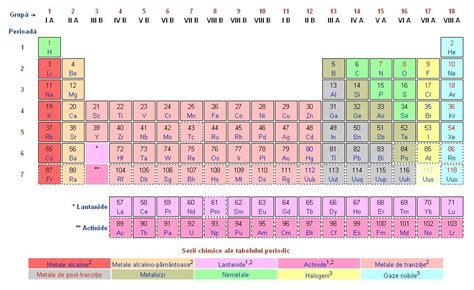 Mendeleev Table by Mendeleev S Periodic Table To Be Enriched By New Chemical