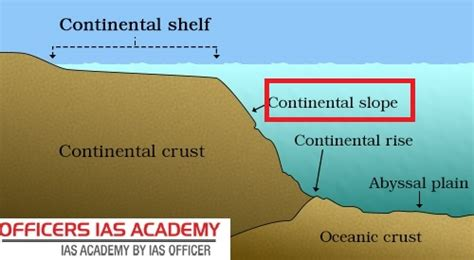 Continental Shelf And Continental Slope by Ias Preparation Simplified Like Never Before Oceans