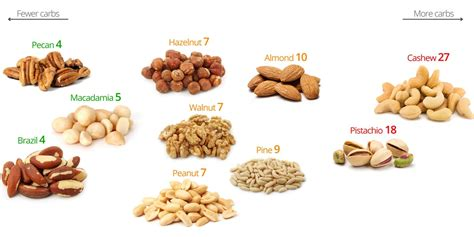 fruit w least carbs low carb nuts a visual guide to the best and the worst