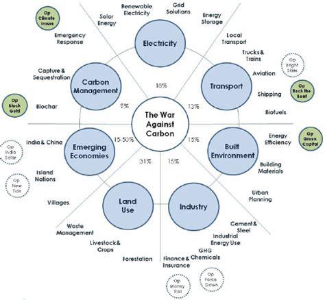 carbon war room conscious businesses ingienous designs
