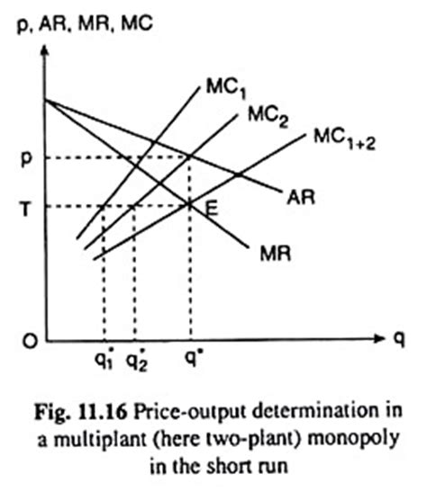 monopoly price and output for a monopolist tutor2u determining the quantity of output to be produced monopoly