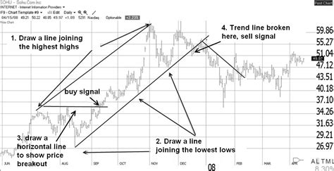 draw a line graph how to draw trendline in forex chart tujogim web fc2