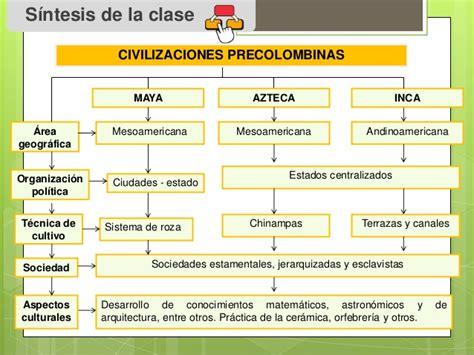 Calendario Y Azteca Diferencias Y Semejanzas Cuadros Sinopticos De Los Incas Mayas Y Aztecas Cuadro