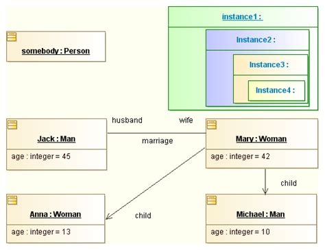 object uml diagram uml tool object diagrams exle using instances