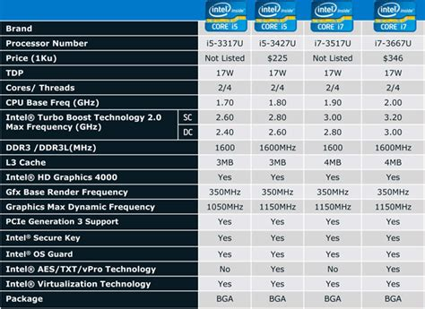 intel mobile cpu list intel s ultrabook bound i5 3427u processor the tech