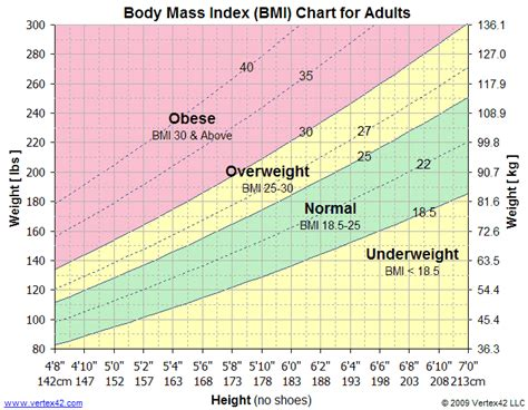 Bmi Calendar Bmi Chart Printable Mass Index Chart Bmi Calculator