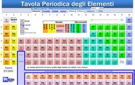 stagno tavola periodica esplora una tavola periodica degli elementi dinamica