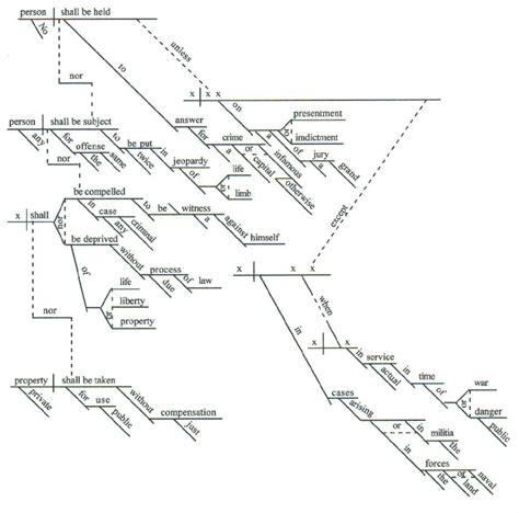 sentence diagramming exles sentence diagrams a workbook of new testament