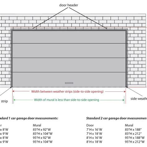 2 Car Garage Door Dimensions Standard Wageuzi Standard Single Garage Door Size